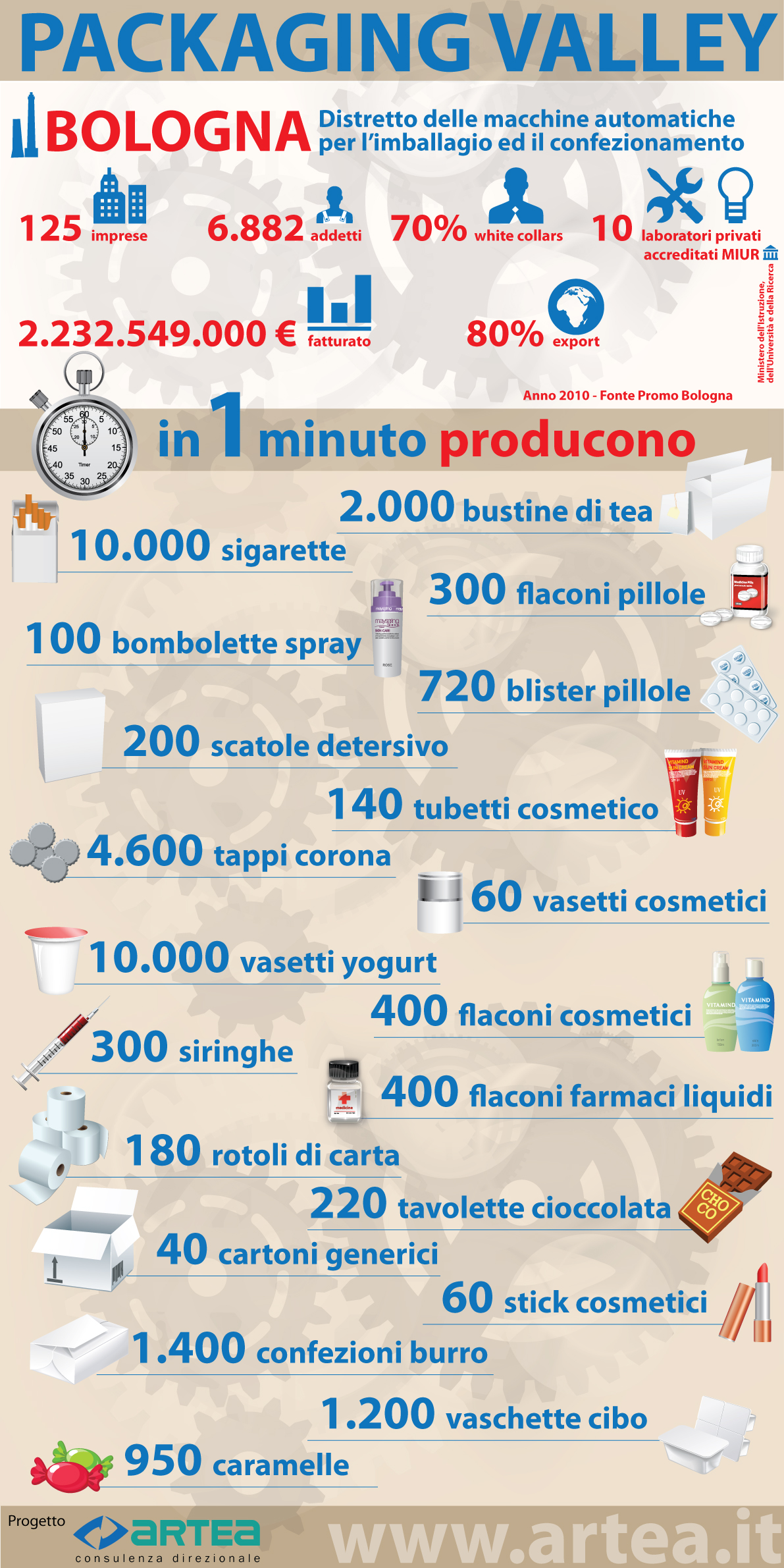 Infografica: Packaging Valley