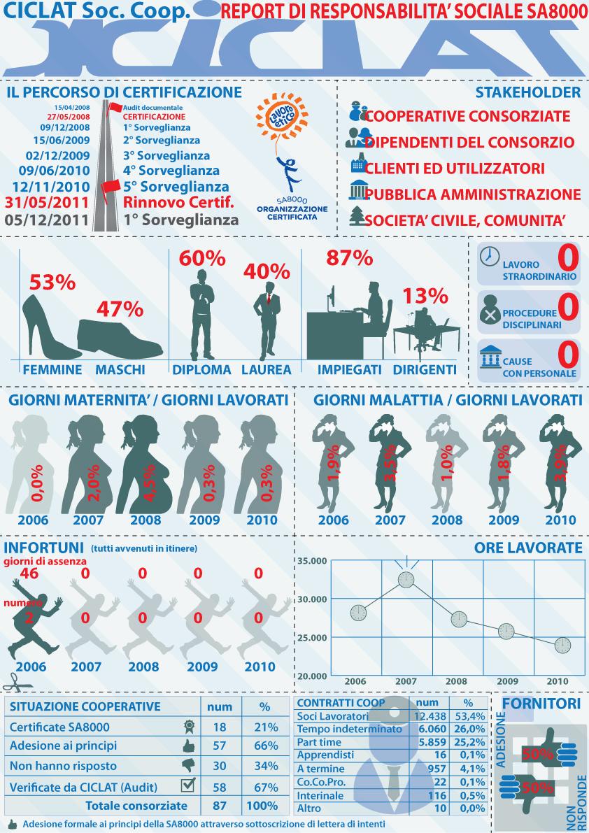 Infografica SA8000 CICLAT Soc. Coop.
